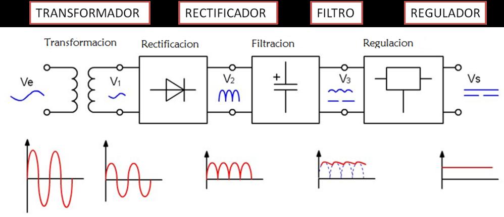diagrama a bloques