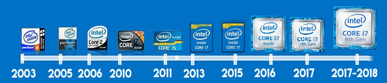 Evolución Intel 2000