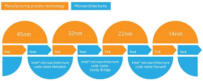Intel-Tick-Tock-cycle-1.jpg