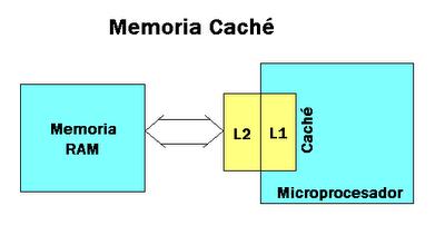 memoria_cache_l1_l2